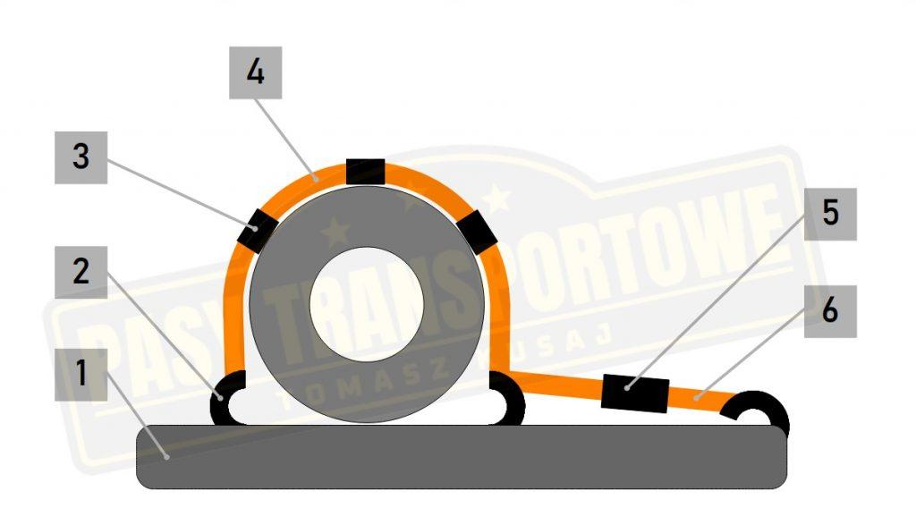 Pas do lawety 3 punktowy - mocowanie